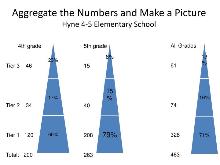 Aggregate the Numbers and Make a Picture