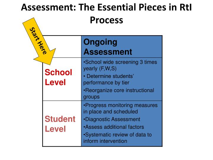 Assessment: The Essential Pieces in
