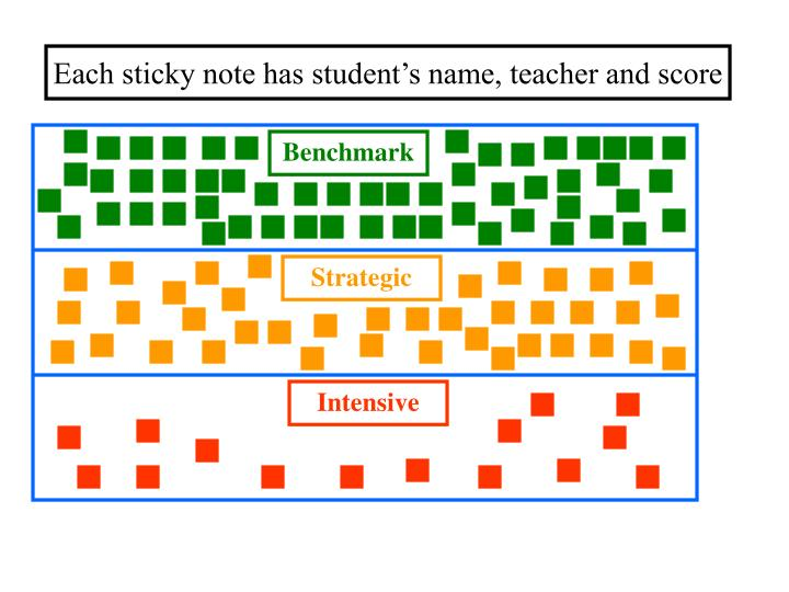Each sticky note has student's name, teacher and score