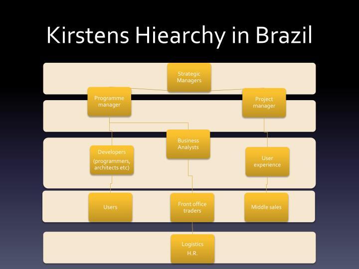 Kirstens