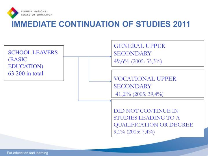 IMMEDIATE CONTINUATION OF STUDIES 2011