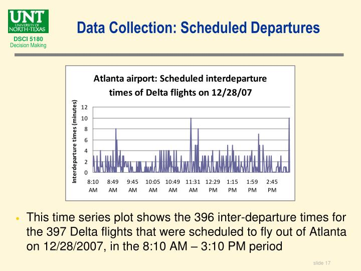 This time series plot shows the 396 inter-departure times for the 397 Delta flights that were scheduled to fly out of Atlanta on 12/28/2007, in the 8:10 AM – 3:10 PM period