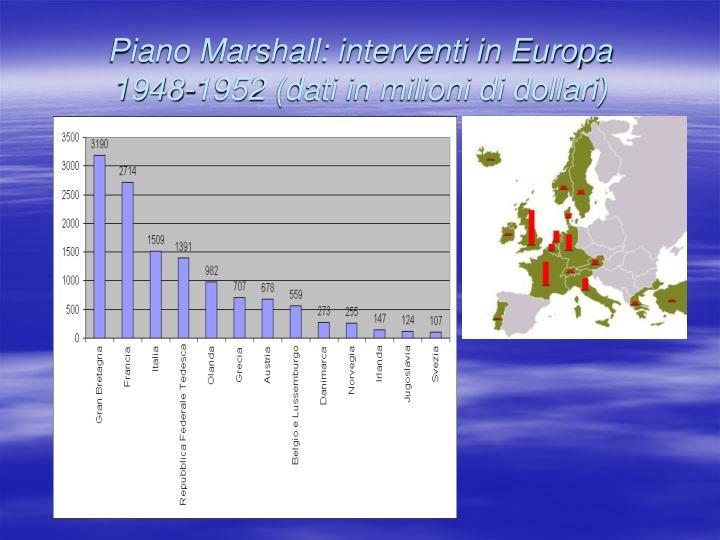 Piano Marshall: interventi in Europa