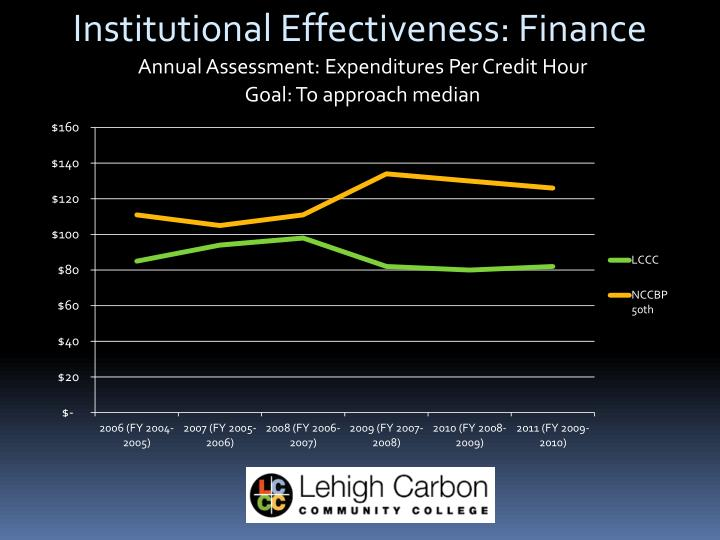 Institutional Effectiveness: Finance