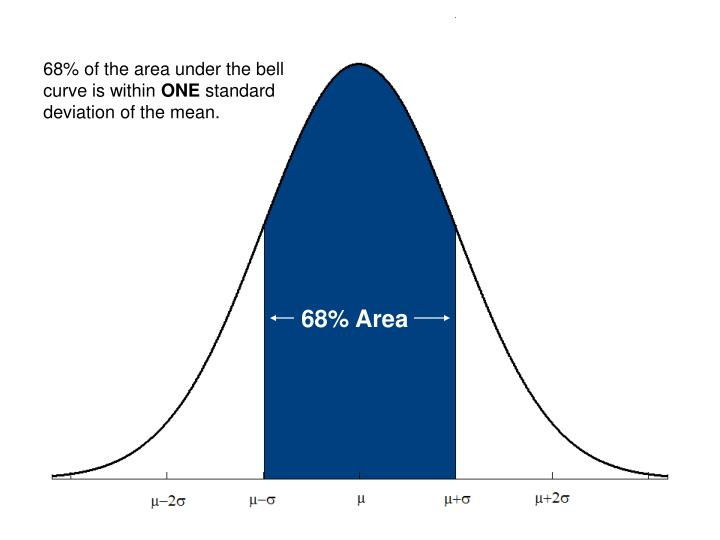 68% of the area under the bell curve is within