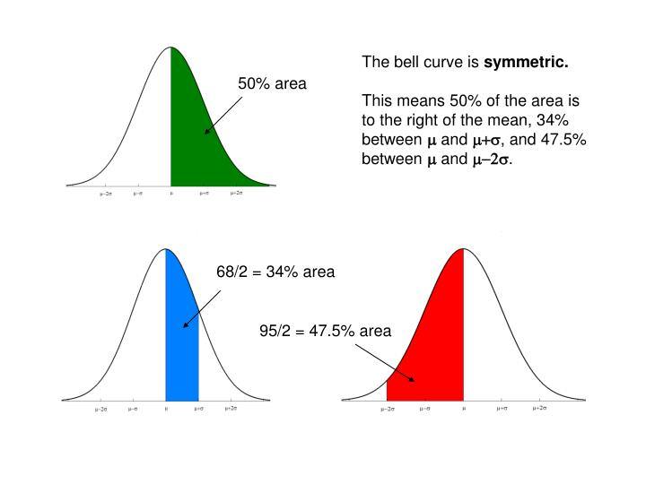 The bell curve is