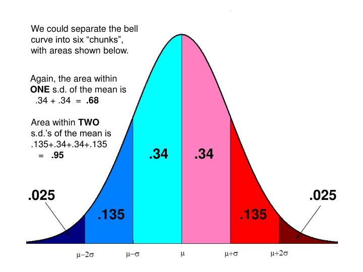 "We could separate the bell curve into six ""chunks"", with areas shown below."