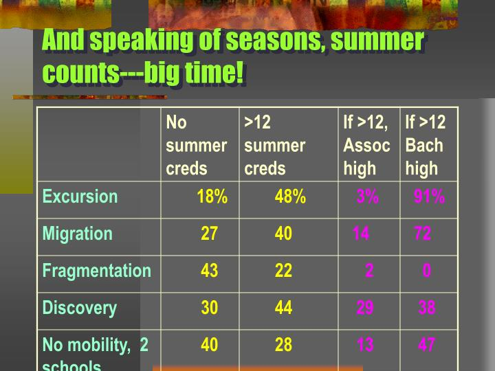 And speaking of seasons, summer counts---big time!