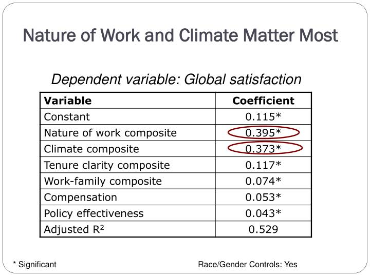 Nature of Work and Climate Matter Most