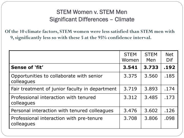 STEM Women v. STEM Men