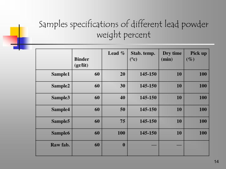 Samples specifications of different lead powder weight percent