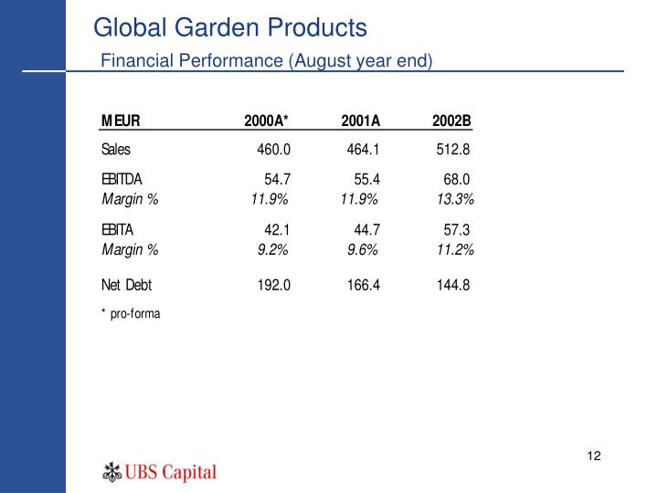 Global Garden Products