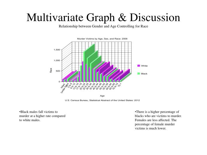 Multivariate Graph & Discussion