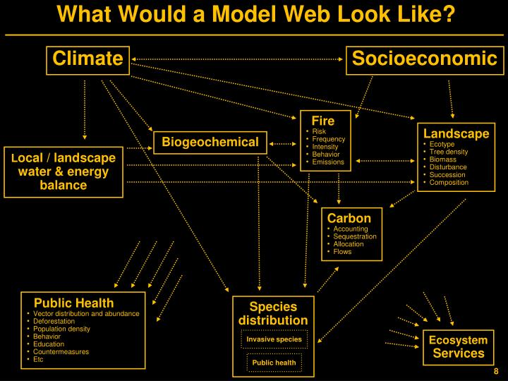 What Would a Model Web Look Like?