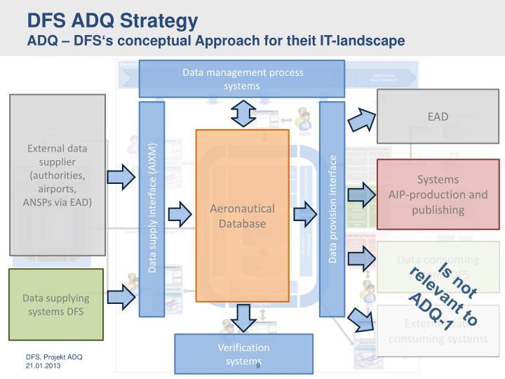DFS ADQ Strategy