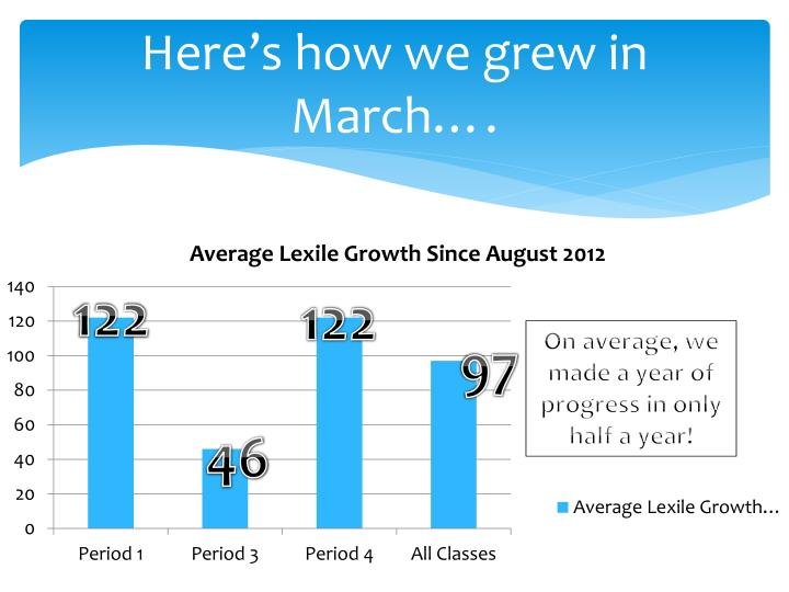Here's how we grew in March