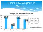 here s how we grew in march