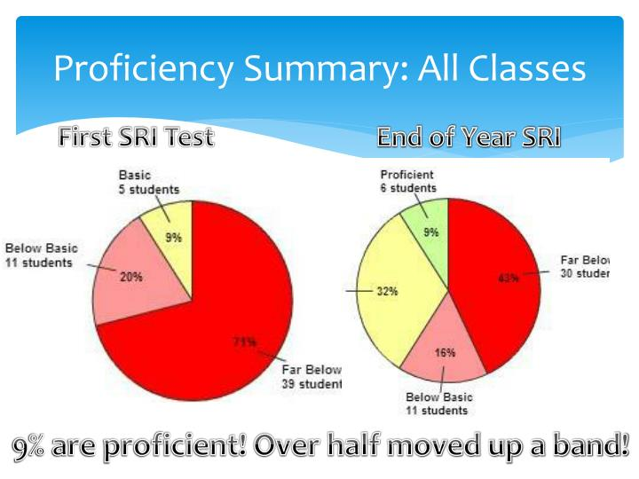 Proficiency Summary: All Classes