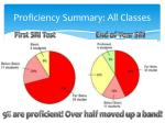 proficiency summary all classes