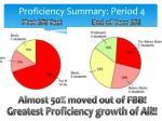 proficiency summary period 4