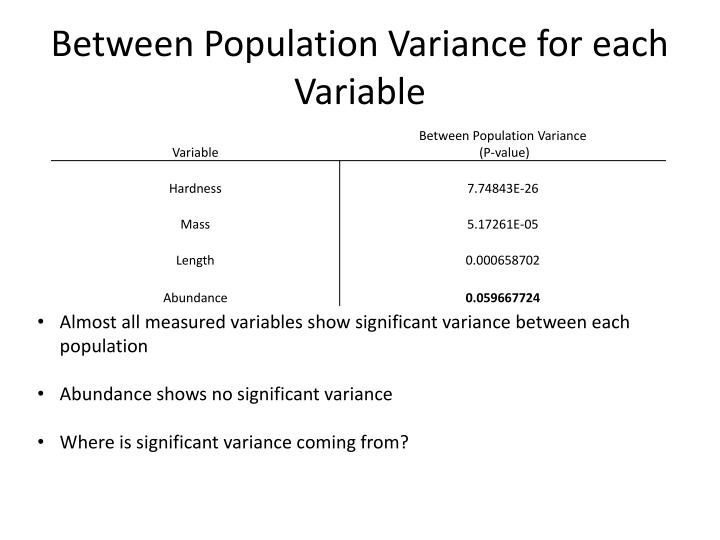 Between Population Variance for each Variable