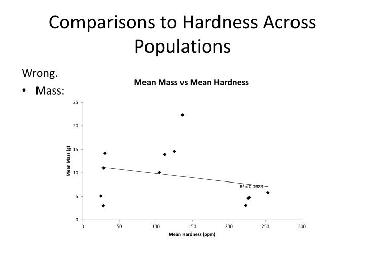 Comparisons to Hardness Across Populations