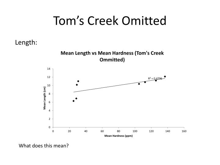 Tom's Creek Omitted