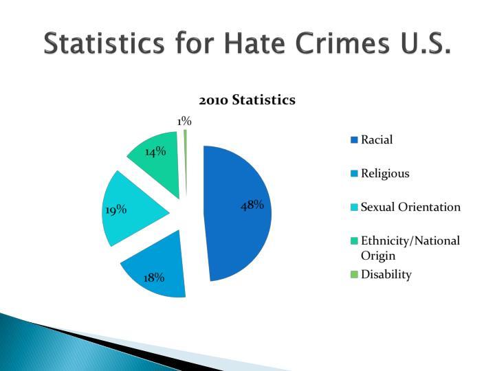 Statistics for Hate Crimes U.S.