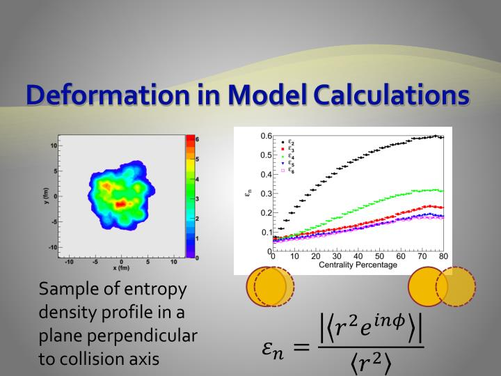 Deformation in Model Calculations