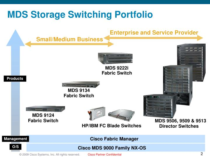 MDS Storage Switching Portfolio