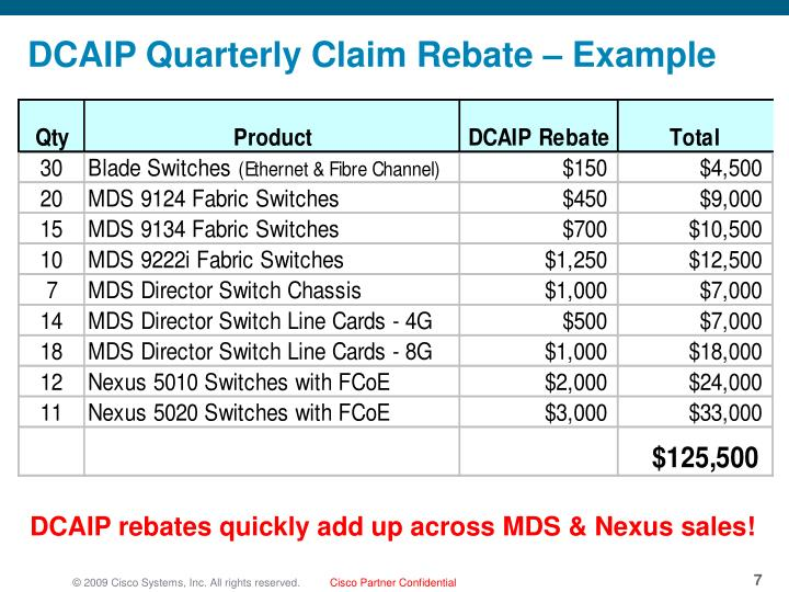 DCAIP Quarterly Claim Rebate – Example