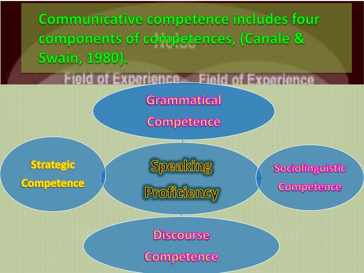 Communicative competence includes four components of competences, (Canale & Swain, 1980).