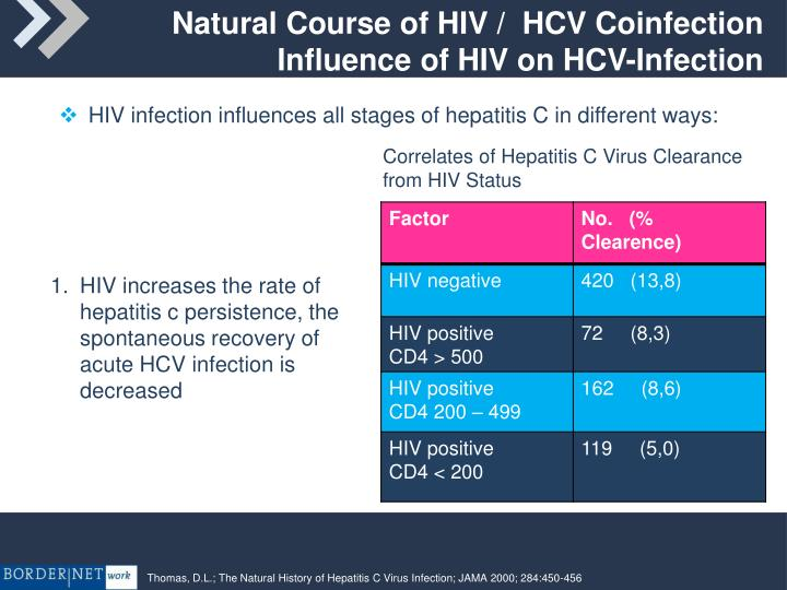 Natural Course of HIV /  HCV Coinfection