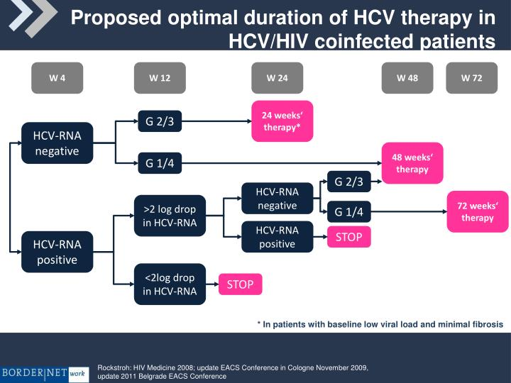 Proposed optimal duration of HCV therapy in