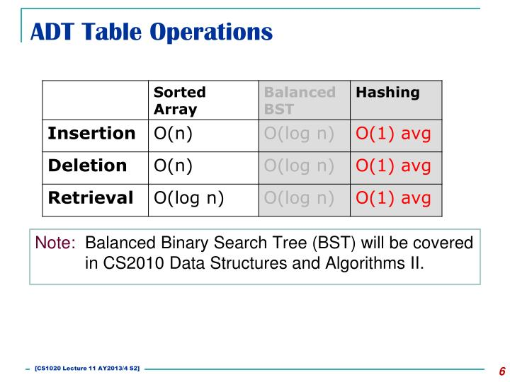 ADT Table Operations