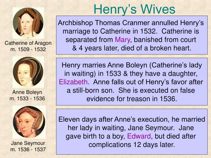 Henry's Wives