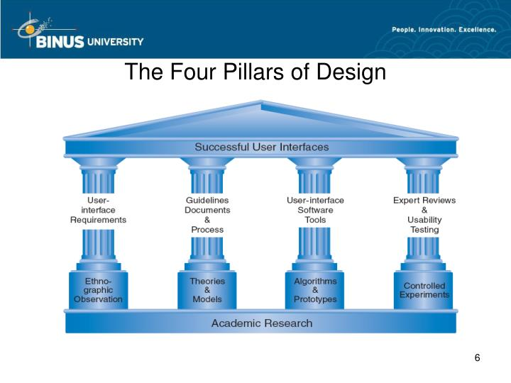 The Four Pillars of Design
