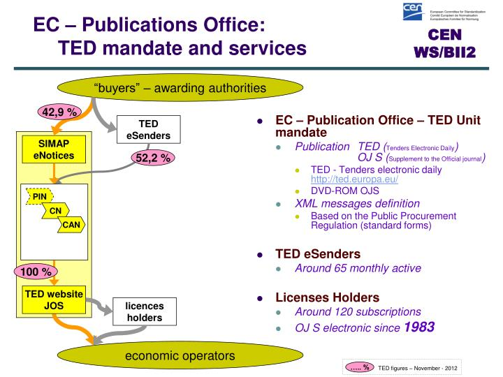 EC – Publication Office – TED Unit mandate