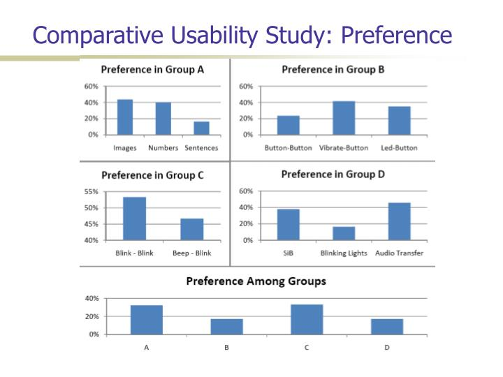 Comparative Usability Study: Preference
