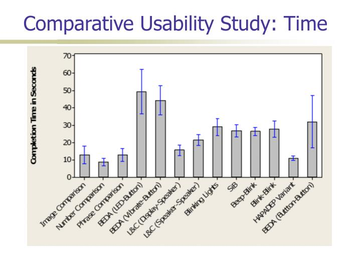Comparative Usability Study: Time
