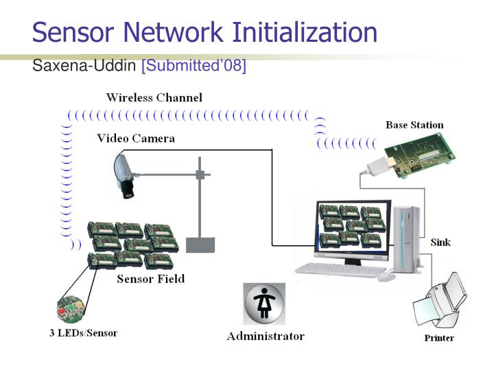 Sensor Network Initialization