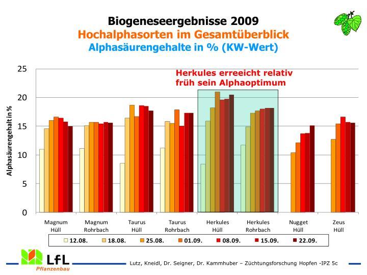 Biogeneseergebnisse 2009