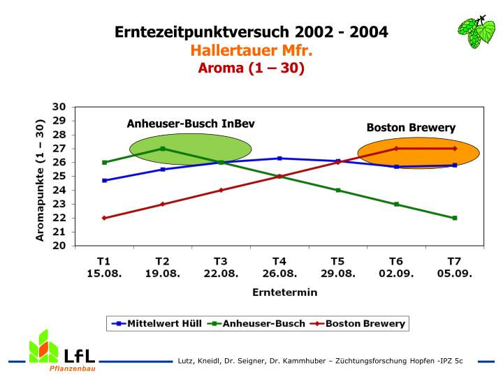 Erntezeitpunktversuch 2002 - 2004