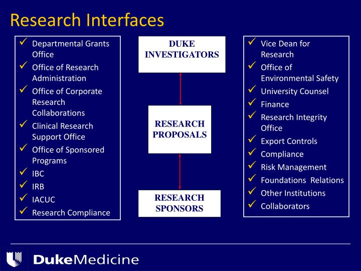 Research Interfaces