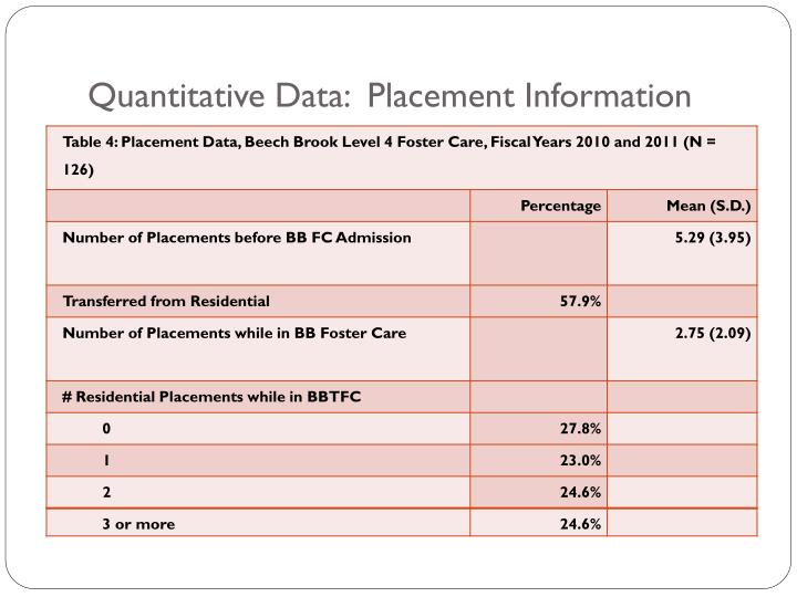 Quantitative Data:  Placement Information
