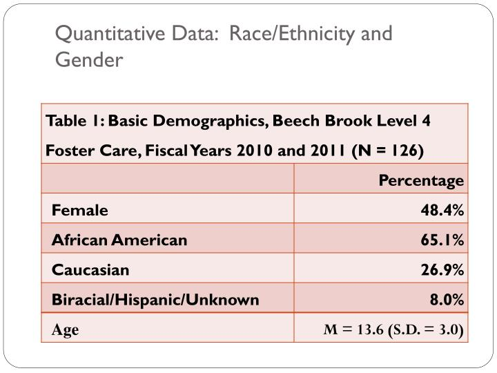 Quantitative Data:  Race/Ethnicity and Gender