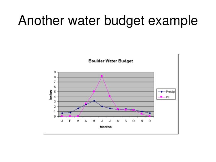 Another water budget example