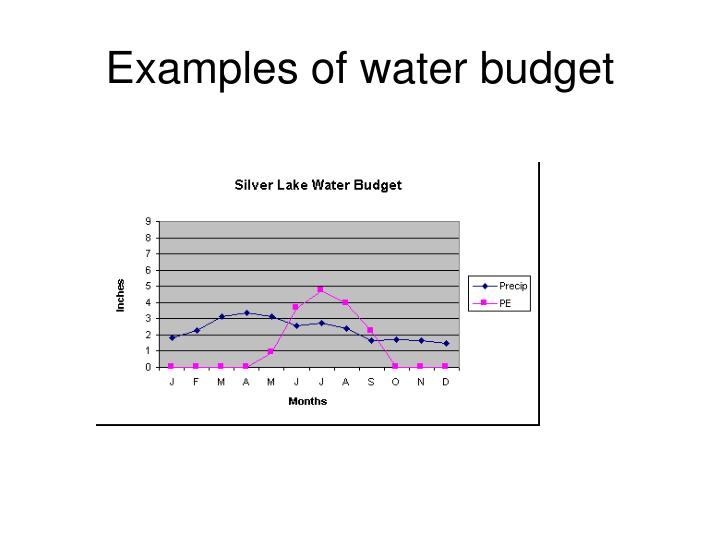 Examples of water budget
