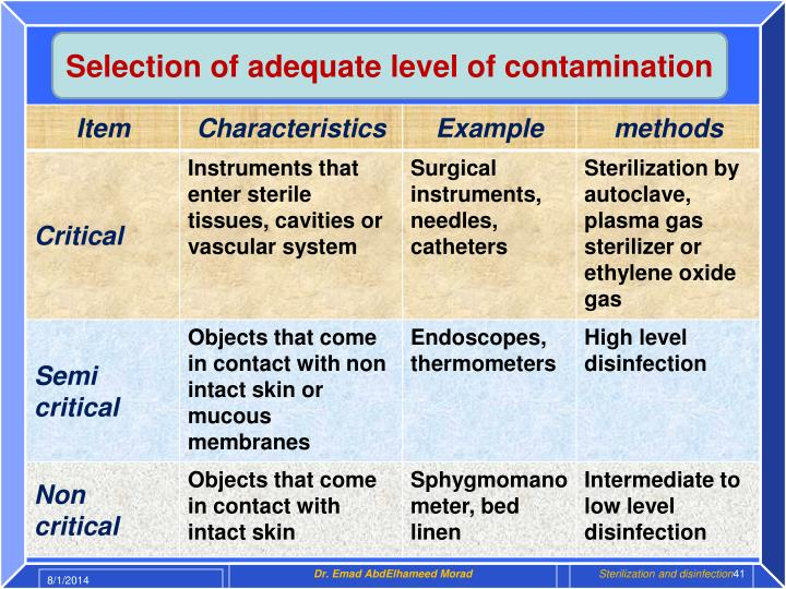 Selection of adequate level of contamination