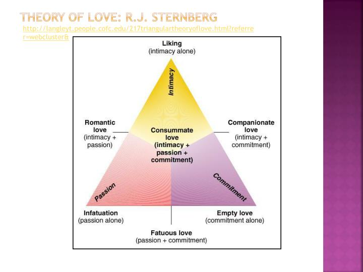 Theory of love r j sternberg